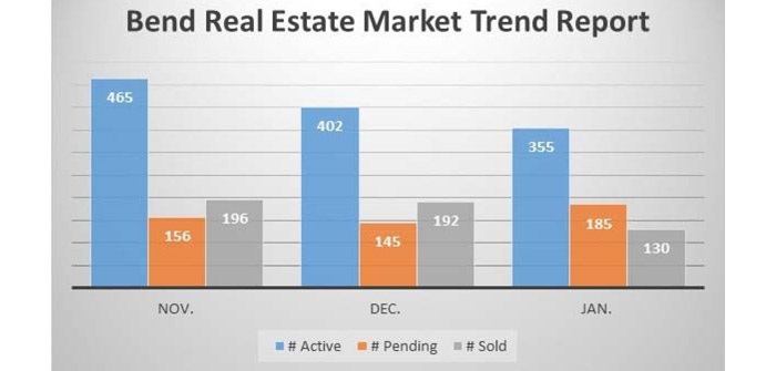 real-estate-trend