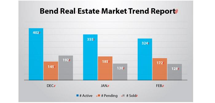 market-trends