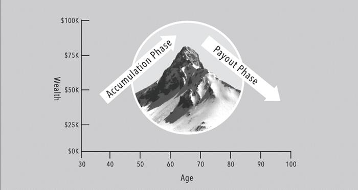 rosell-chart