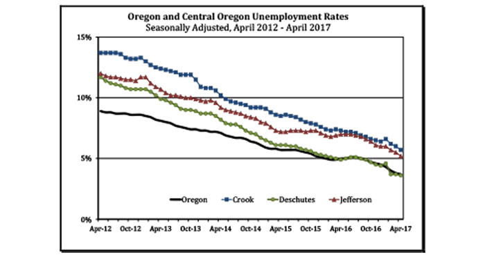 unemployment-rate-chart