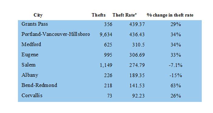 theft-chart