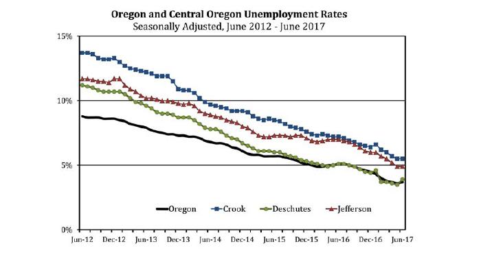 unemployment-chart