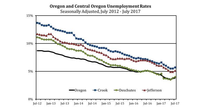 unemployment-chart-july