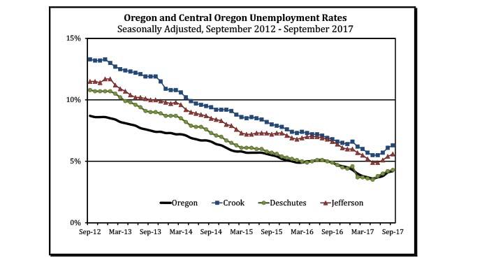 co-employment-chart