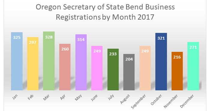 new-biz-registrations