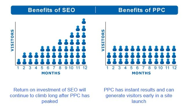 Both pay-per-click ads and SEO have advantages and disadvantages as digital marketing tactics, so make sure you use an intelligent combination of the two.