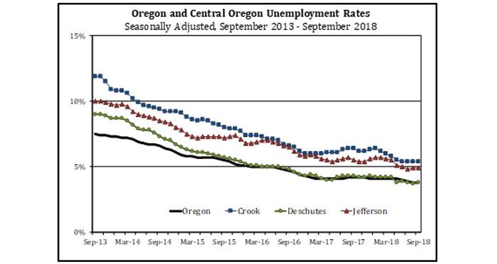 unemployment-rates-sept-2018
