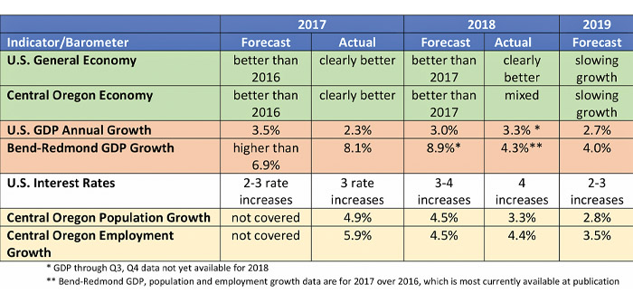 Forecasts Past & Present