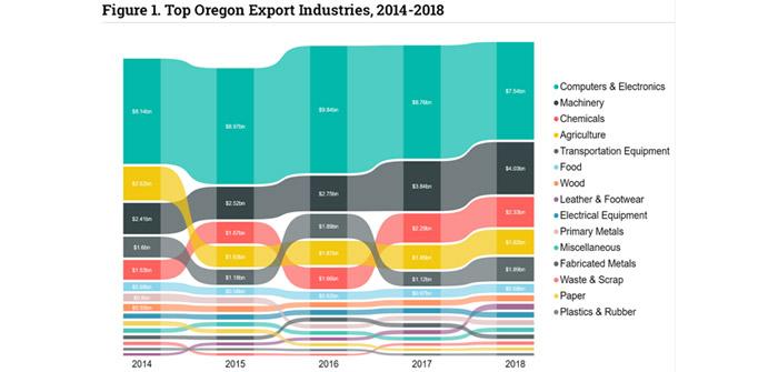 oregons-exports