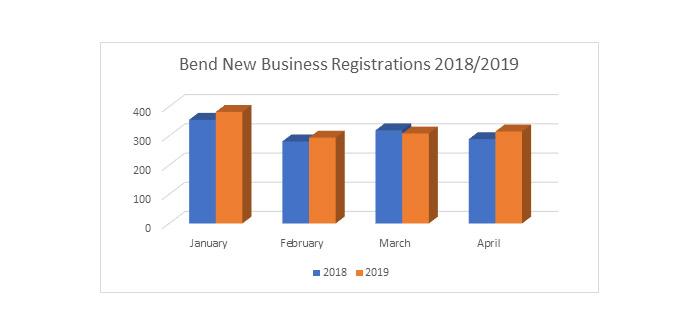 bend-business-registrations-_-graph