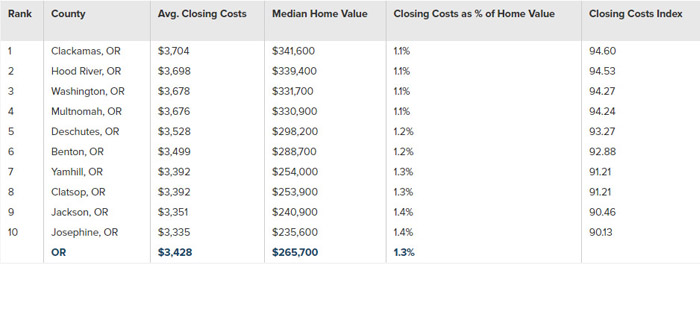 closing-costs-graph