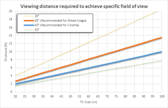 distance-fov-chart