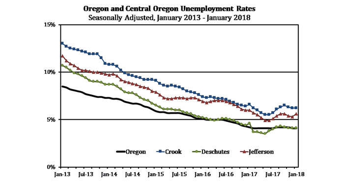 Employment in Central Oregon: January 2018 - Cascade ...